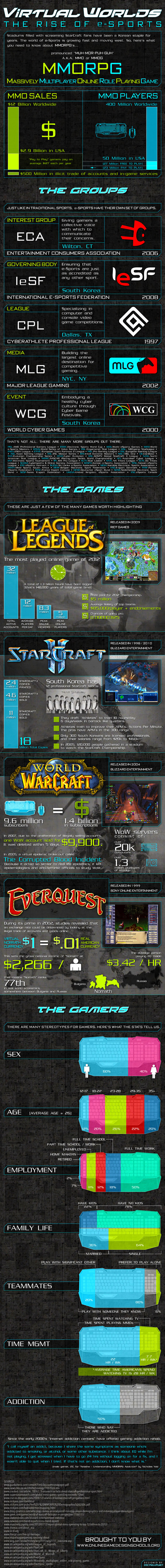 virtual-worlds-the-rise-of-esports_51a0bc3976fea